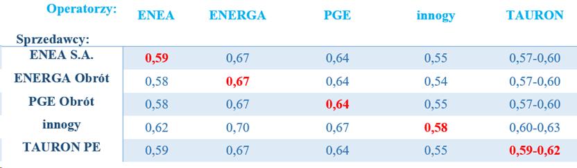 Tabela porównawcza cen 1 kWh energii elektrycznej w 2020 roku